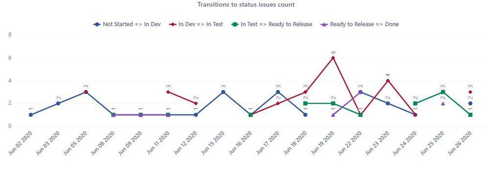 Transition Status graph.JPG