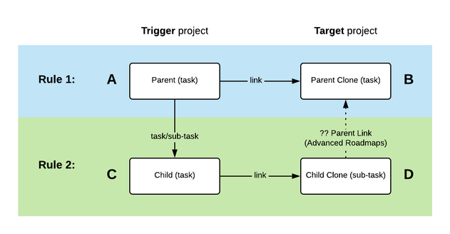 PMO to IR project cloning (2).png