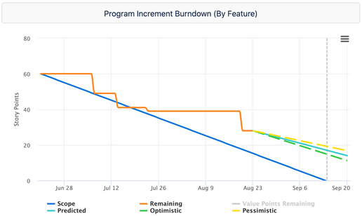 burndown by feature.png