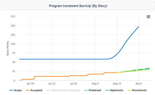 burnup by story.png