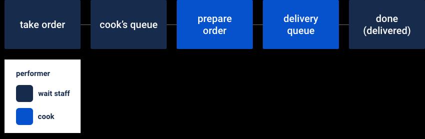 Atlassian_Topic2_RestaurantWorkflow.png