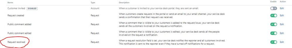Request resolved.JPG