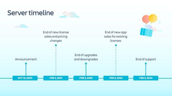 server timeline.jpeg