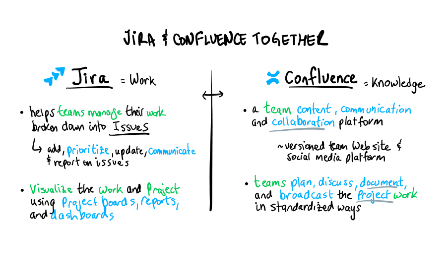 Jira and Confluence Top Page.png