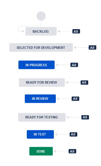 Software Simplified Workflow for Project CT - Jira (1).png