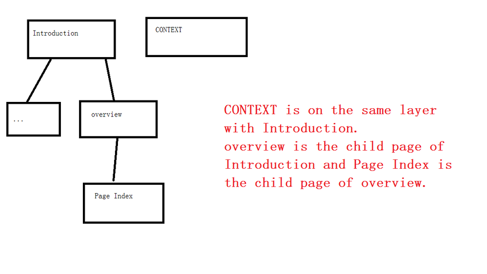 page tree.png