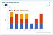 AverageStatusCountByComponent_Chart.png