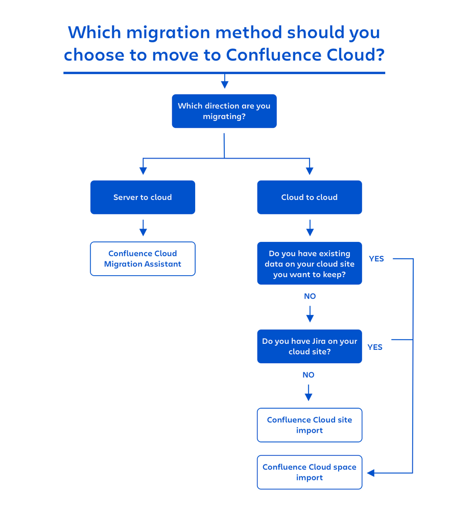 Choose+a+migration+method+-+Confluence-2.png