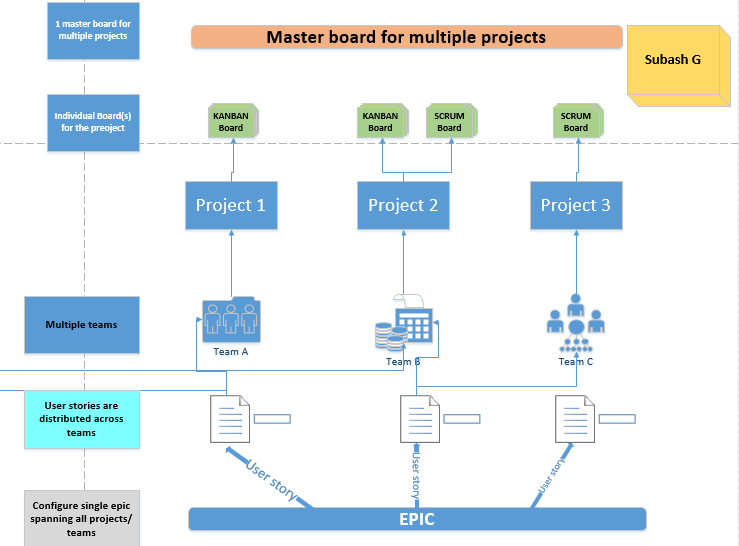 Master board for multiple projects.png