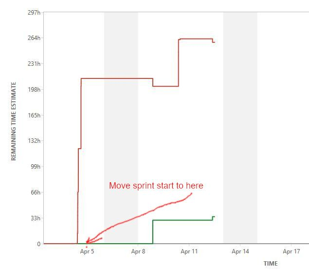Jira_BurnDown_move-start-sprint.JPG