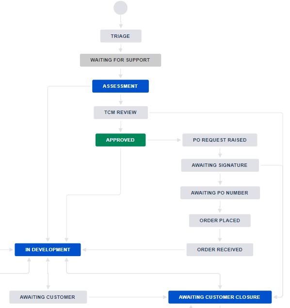 Jira SD Workflow.png
