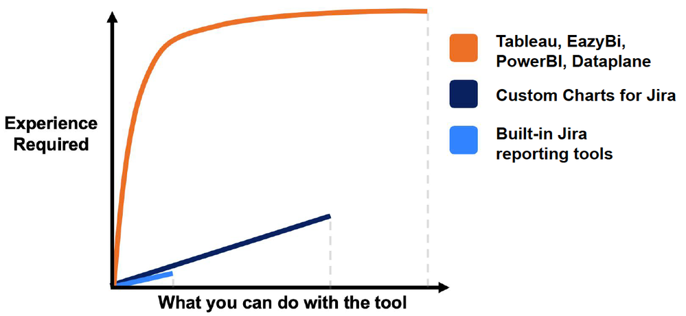 Jira reporting tools learning curve comparison