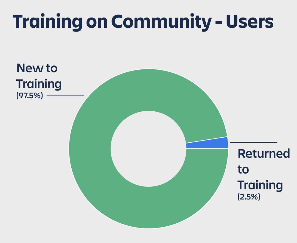 training on community.png