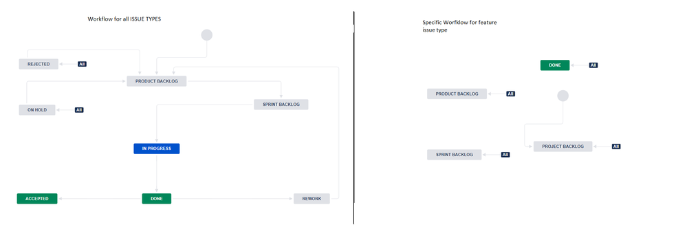workflow for all issue types 1.png