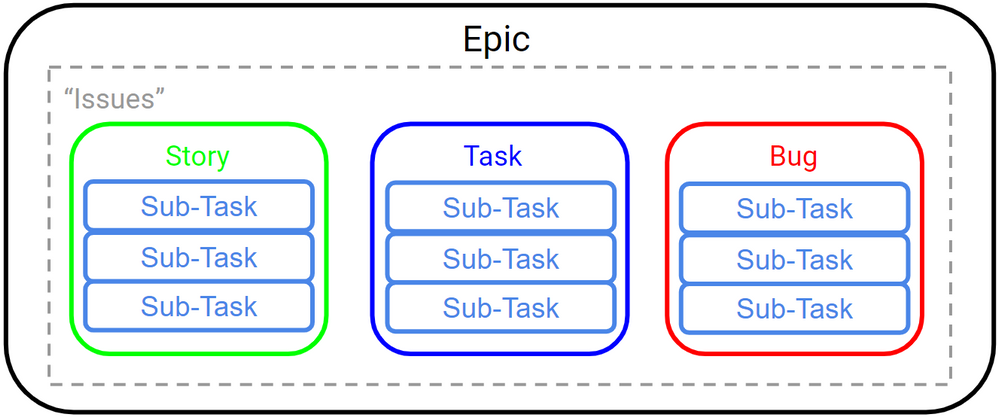 Jira Issues Hierarchy.png