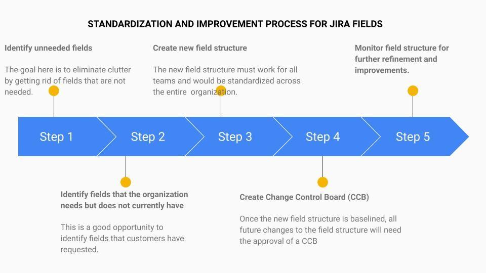 Jira Field Standardization Process.jpg