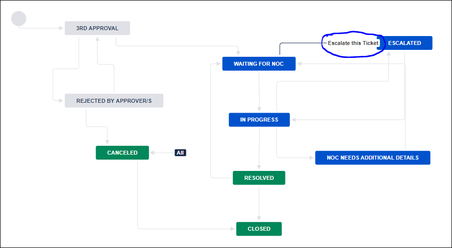 Escalation workflow..PNG