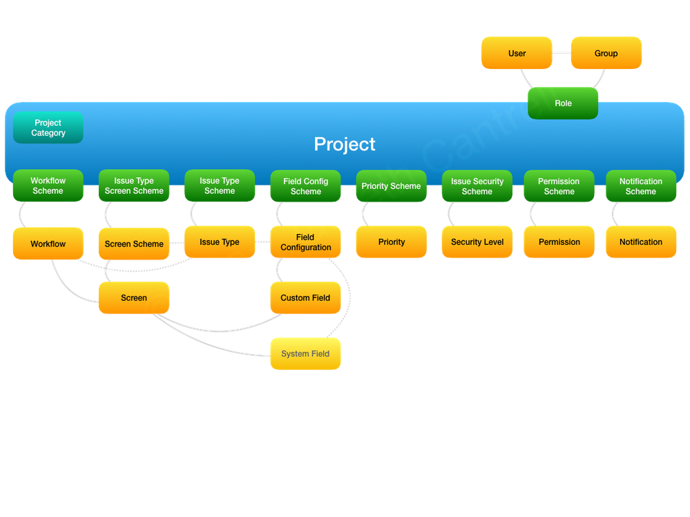 Jira Project Config.png