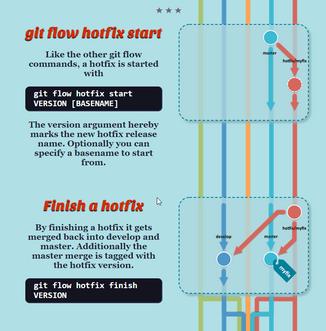 2018-06-05 16_49_45-git-flow cheatsheet.png