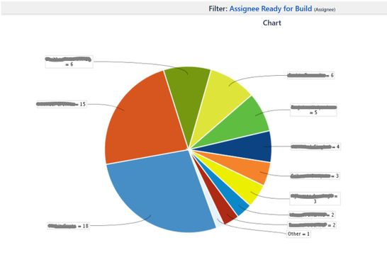 Pie Chart - Issues per Assignee.JPG