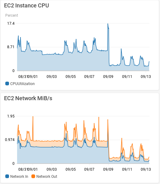 Upgrade Results - EC2 CPU and Network.png