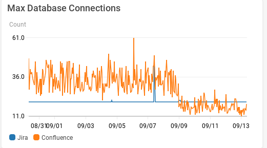 Upgrade Results - DB Connections.png