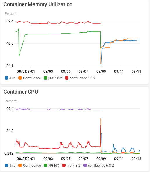 Upgrade Results - Container CPU and Memory.png