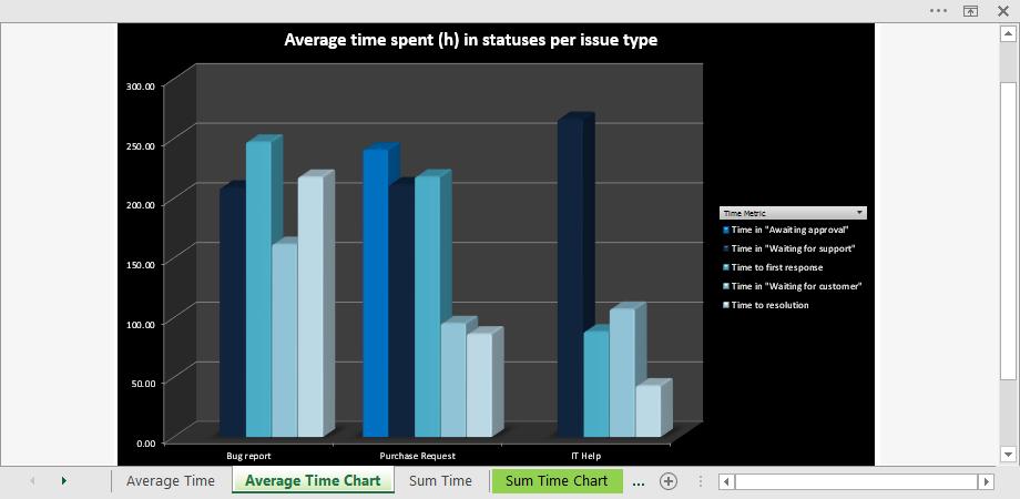 jira-workflow-report-pivot-chart