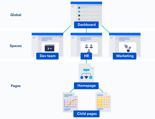 dashboard-space-page-hierarchy_02.png
