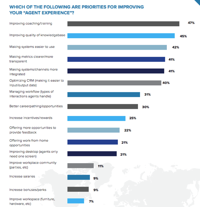 blog-contact-center-priorities-2018-improving-agent-experience.png