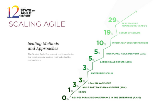 Scaling Agile Approaches - 12th Annual State of Agile Survey.png