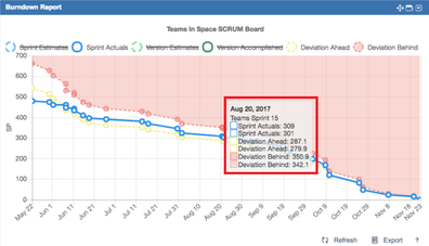 Agile report tooltips will show details for the selected point on the report..png