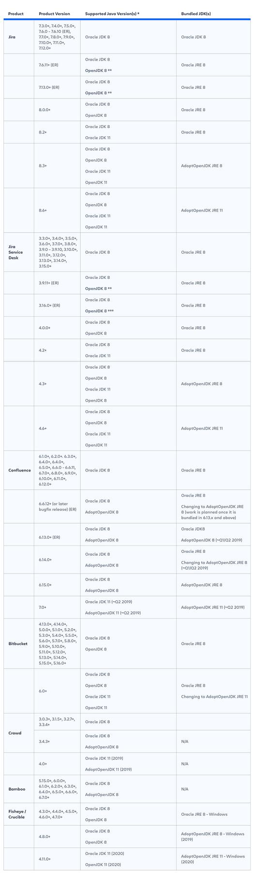 SMT-2493_Update_Table_JavaCommunityPost_600x2085@2x.png