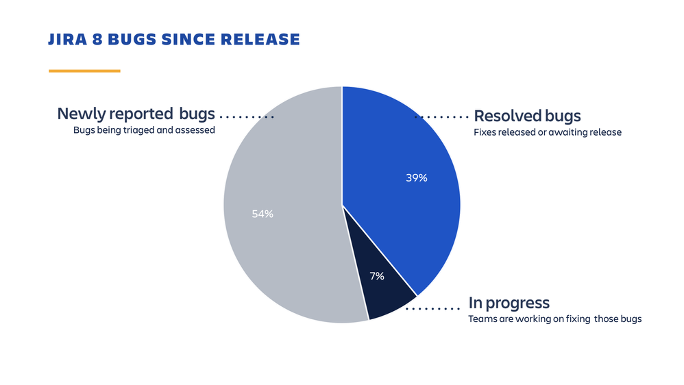 jira-software-8-bugs-since-release.png