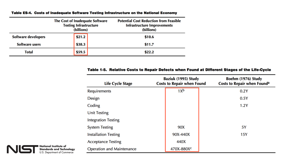 testing-bugs-costs.png