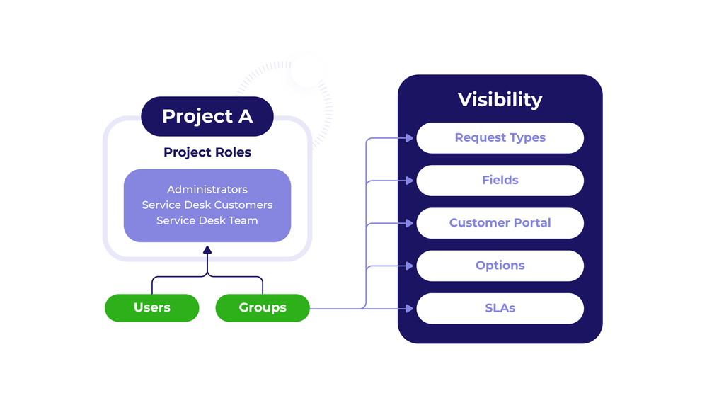 Extension for Jira Service Desk visibility.png