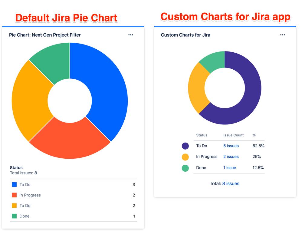 Custom Charts for Jira App.png