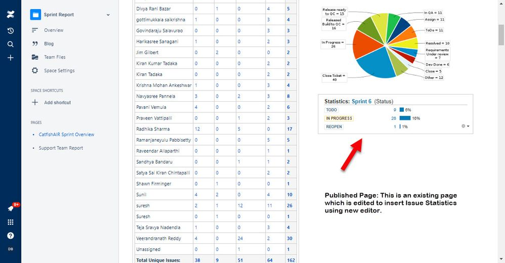 Existing Page - New Editor - Issue Statistics Published.jpg