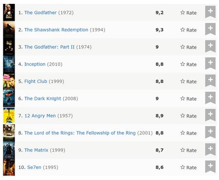 imdb_top10.png