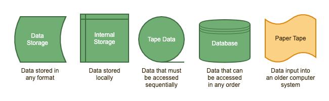 guidetoflowchartsymbols_data.png