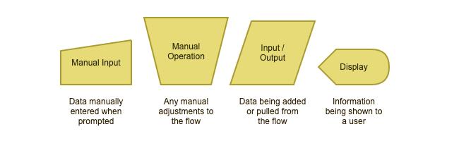 guidetoflowchartsymbols_inputoutput.png