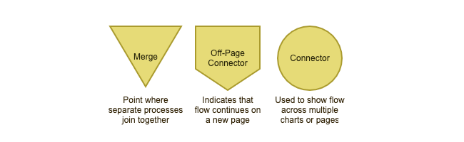 guidetoflowchartsymbols_mergingconnecting.png
