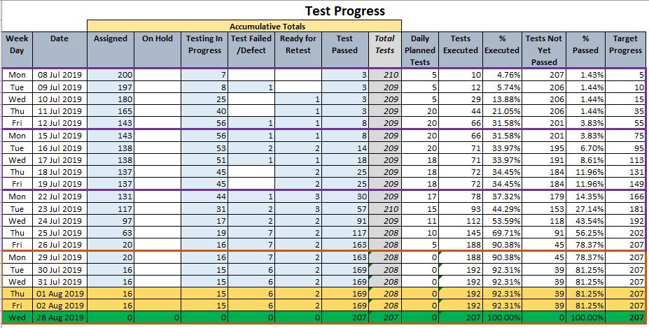 Test Progress Report.png