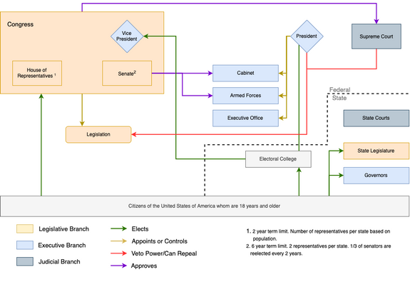 US Government Diagram (1).png
