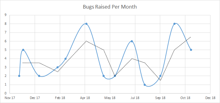 bug_raised_per_month.png