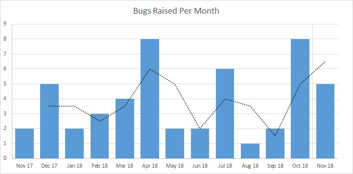 bar_chart_per_month.png