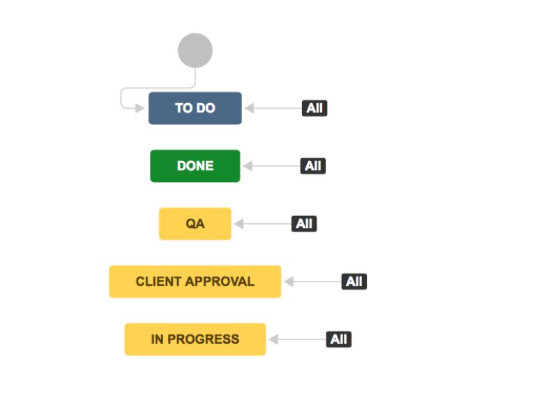 2019-12-12 20_50_29-How to Use JIRA Software for Agile Marketing Projects.png
