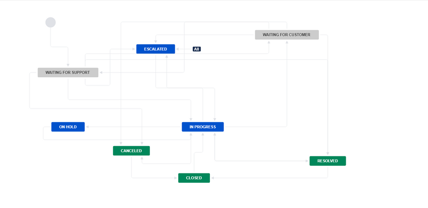Standard workflow.png