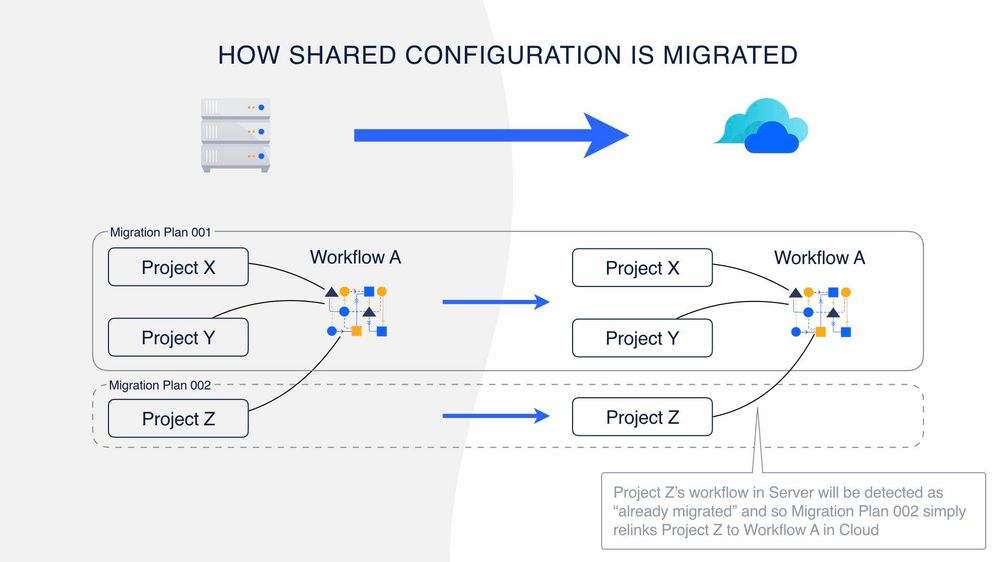 How share configuration is migrated.001.jpg
