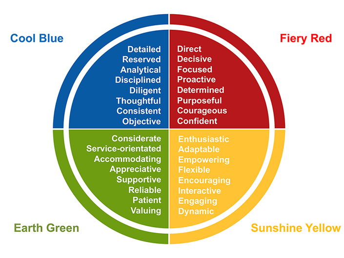 Insights-Discovery-Colour-Energy-Information.png